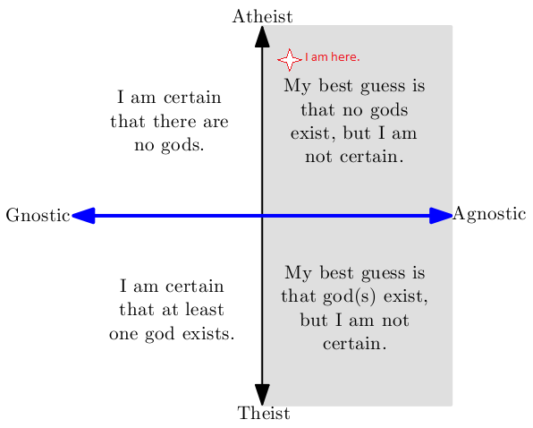 agnosticism essay John links to an essay by russell where he defines agnostic as,  bertrand  russell was not a christian as the essays in his book, why i am.